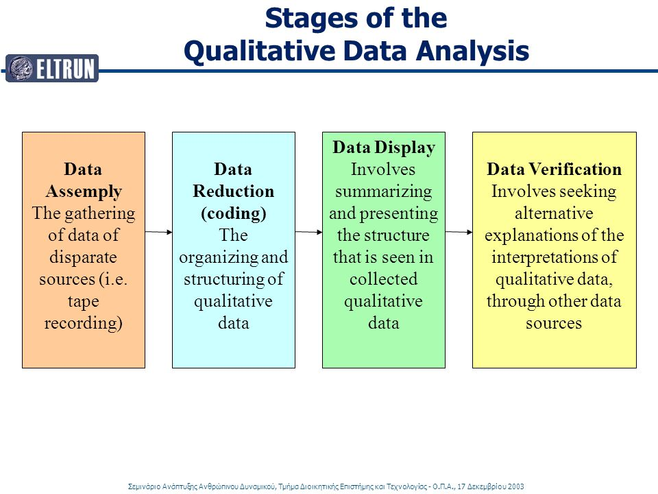 Stages of the Qualitative Data Analysis