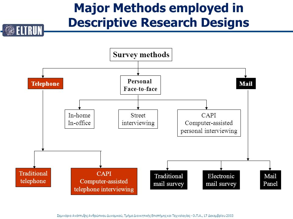 Major Methods employed in Descriptive Research Designs