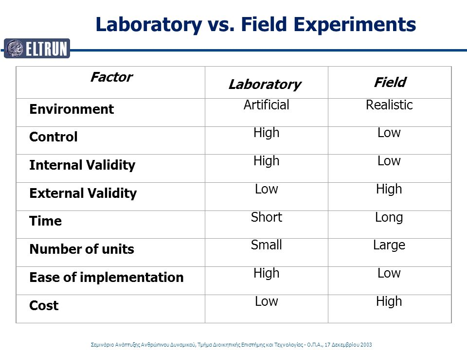Laboratory vs. Field Experiments
