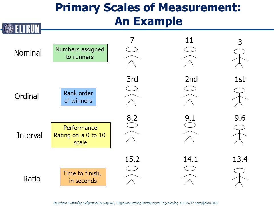Primary Scales of Measurement: An Example