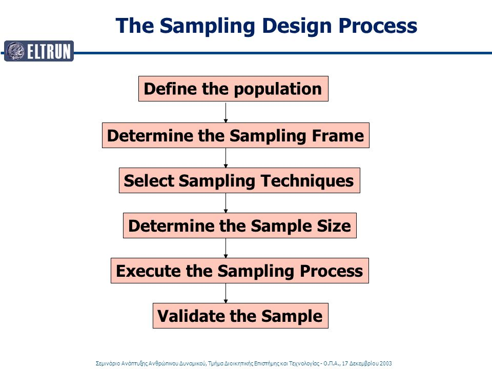 The Sampling Design Process