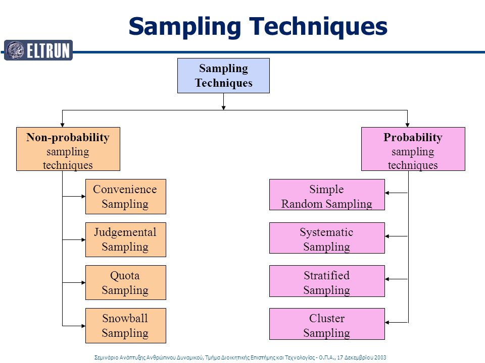 Non-probability sampling techniques