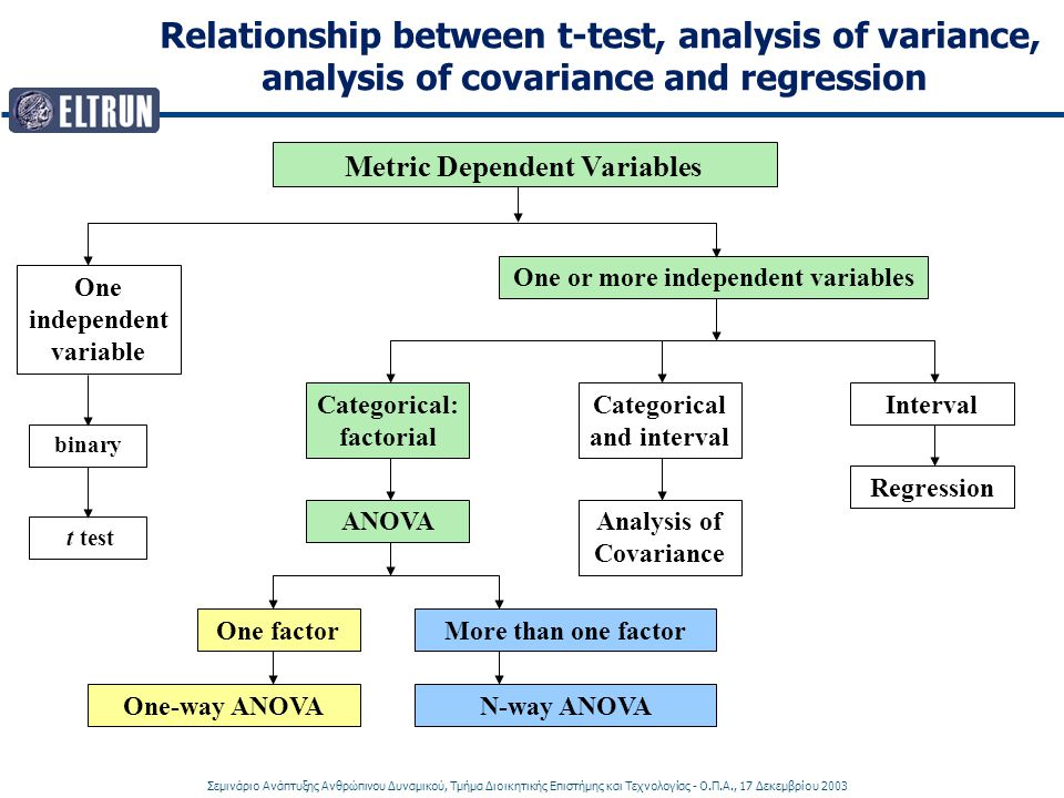 Relationship between t-test, analysis of variance,