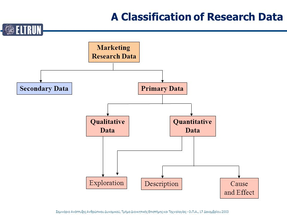 A Classification of Research Data