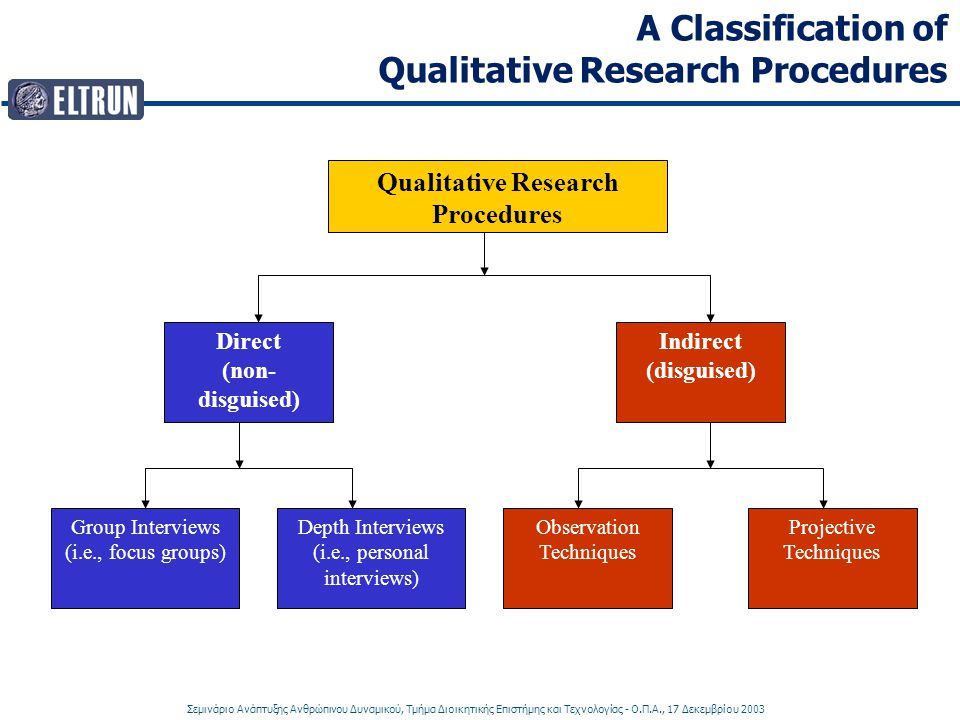 A Classification of Qualitative Research Procedures