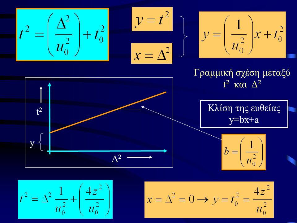 Γραμμική σχέση μεταξύ t2 και Δ2