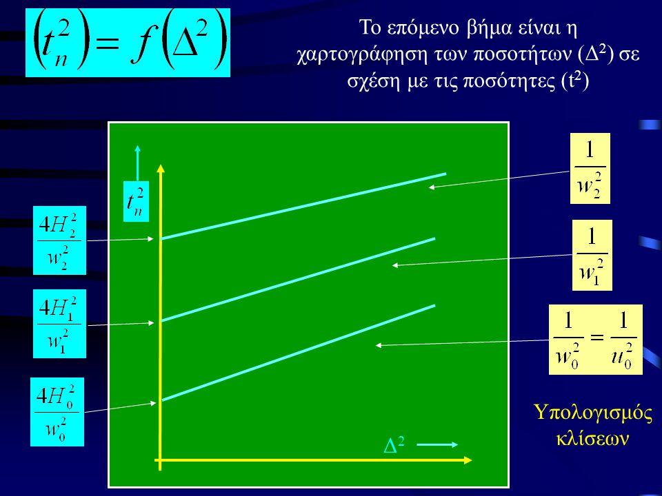 Το επόμενο βήμα είναι η χαρτογράφηση των ποσοτήτων (Δ2) σε σχέση με τις ποσότητες (t2)