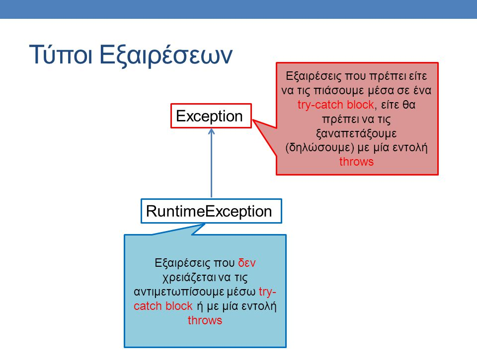 Τύποι Εξαιρέσεων Exception RuntimeException