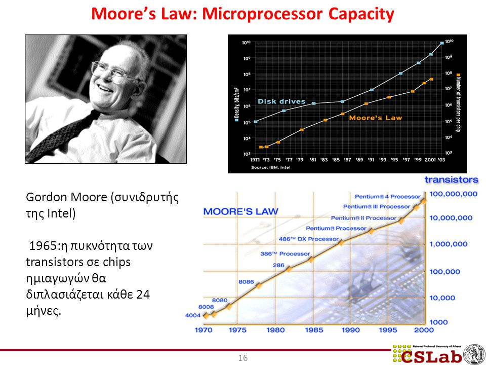 Moore's Law: Microprocessor Capacity