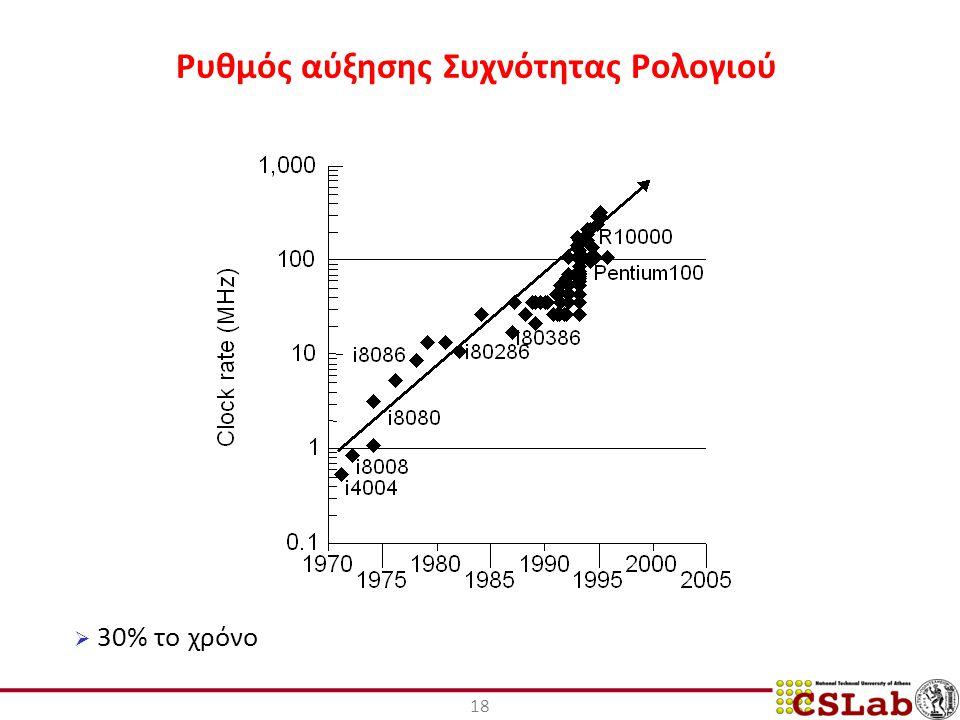 Ρυθμός αύξησης Συχνότητας Ρολογιού