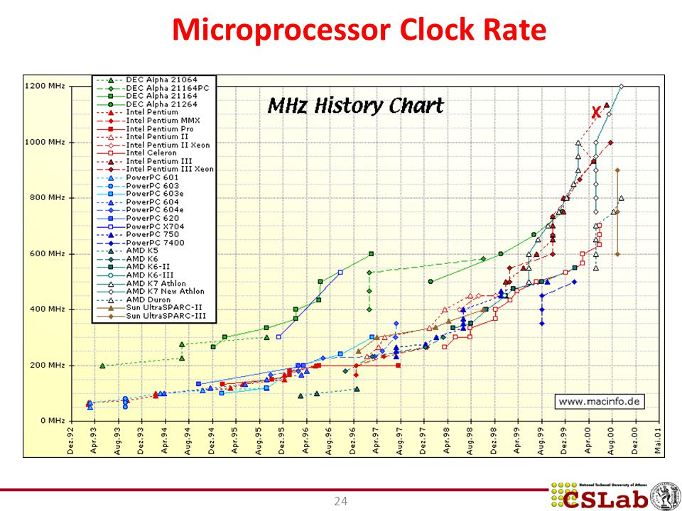 Microprocessor Clock Rate