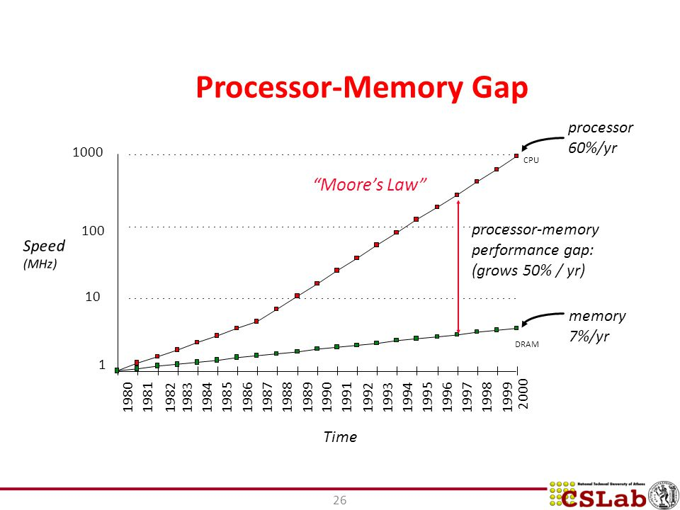 Processor-Memory Gap 1000 Moore's Law 100 10 processor 60%/yr