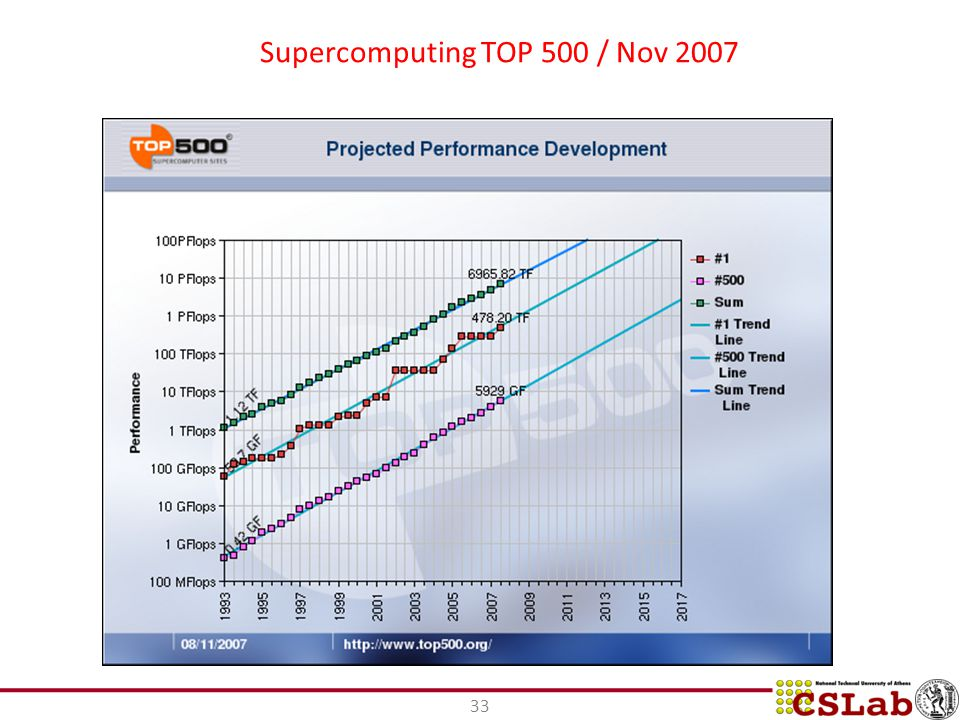 Supercomputing TOP 500 / Nov 2007