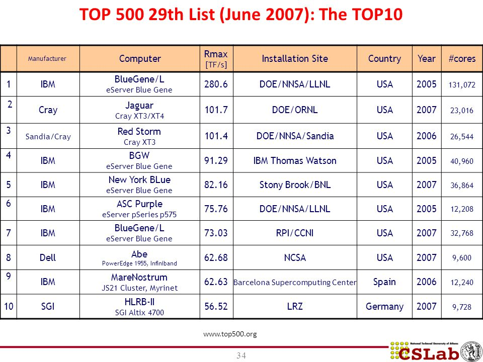 TOP 500 29th List (June 2007): The TOP10