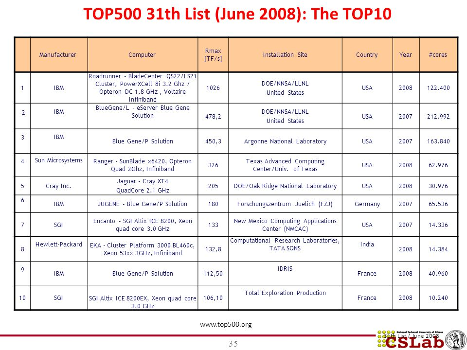TOP500 31th List (June 2008): The TOP10