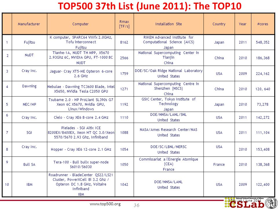 TOP500 37th List (June 2011): The TOP10