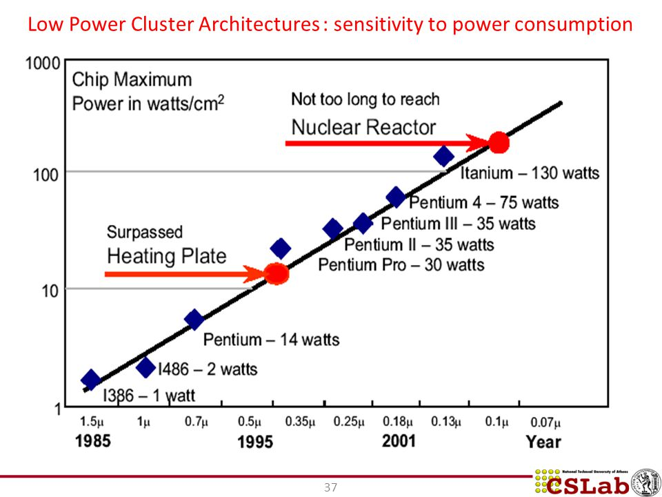 Low Power Cluster Architectures : sensitivity to power consumption