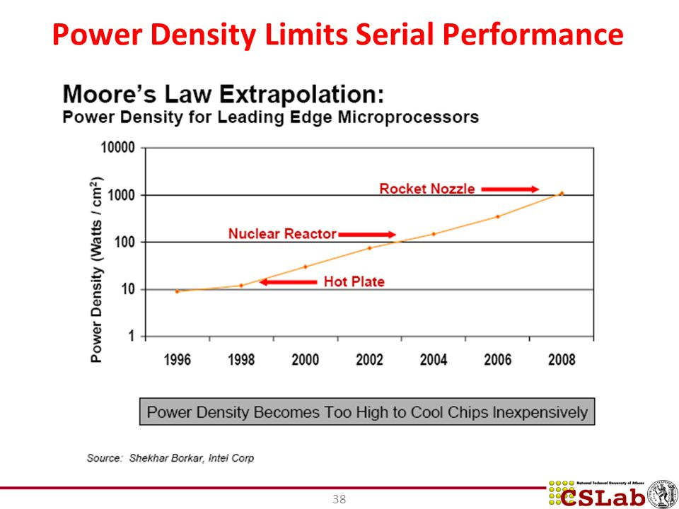 Power Density Limits Serial Performance