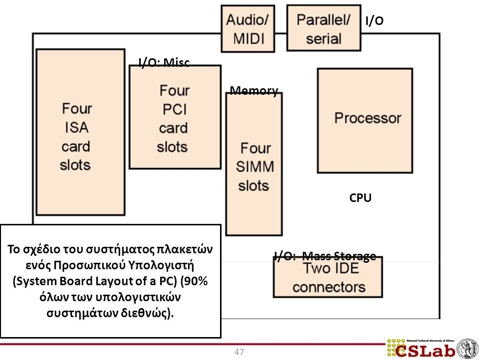 I/O I/O: Misc. Memory. CPU.