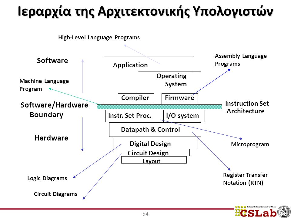 Ιεραρχία της Αρχιτεκτονικής Υπολογιστών