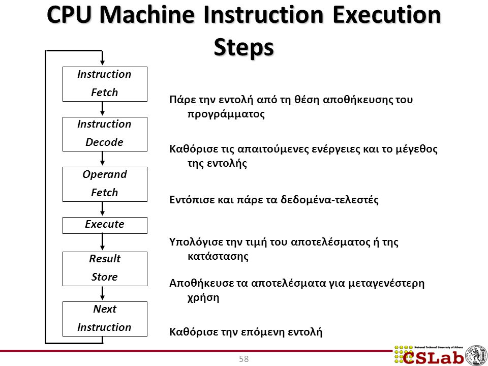 CPU Machine Instruction Execution Steps