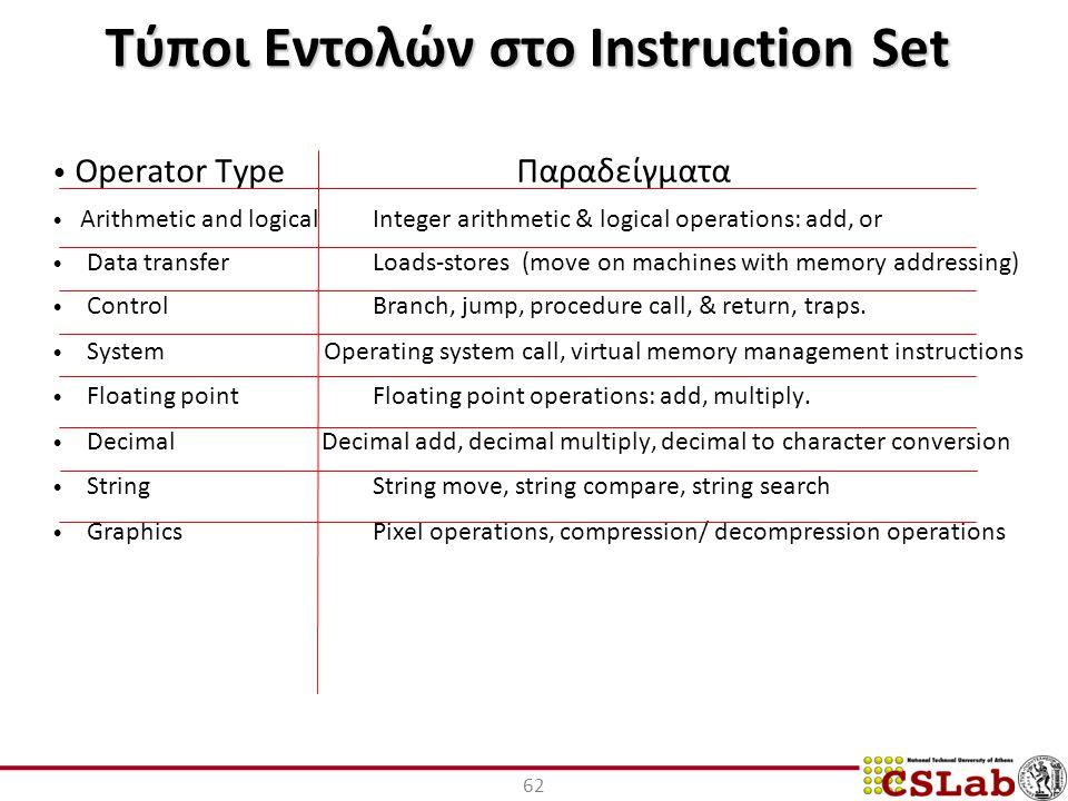Τύποι Εντολών στο Instruction Set
