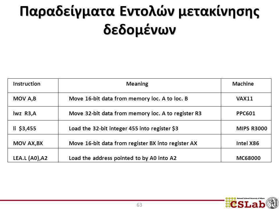 Παραδείγματα Εντολών μετακίνησης δεδομένων