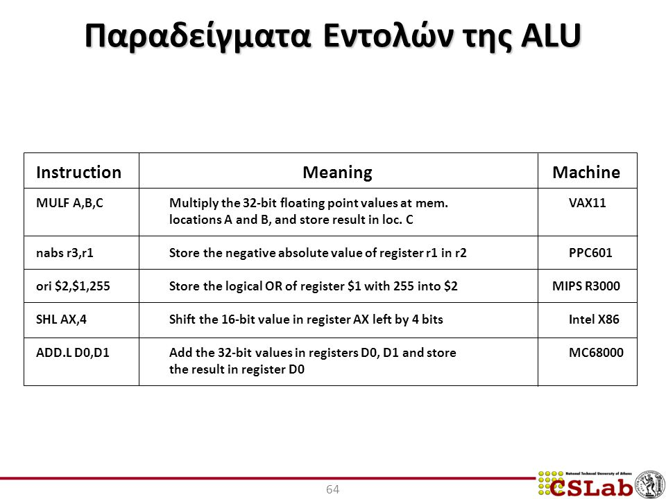 Παραδείγματα Εντολών της ALU