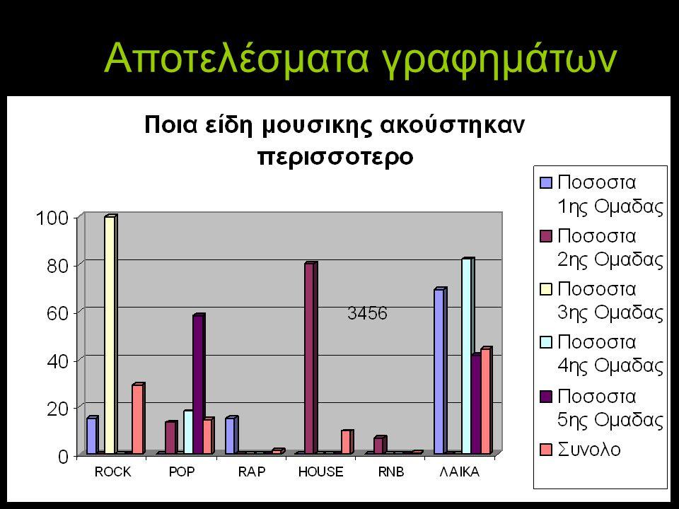 Αποτελέσματα γραφημάτων