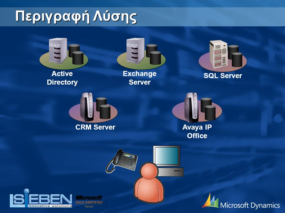 Περιγραφή Λύσης Active Directory Exchange Server SQL Server CRM Server