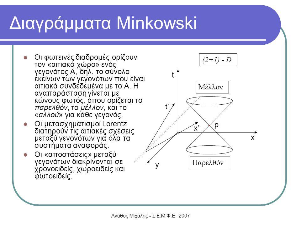 Διαγράμματα Minkowski