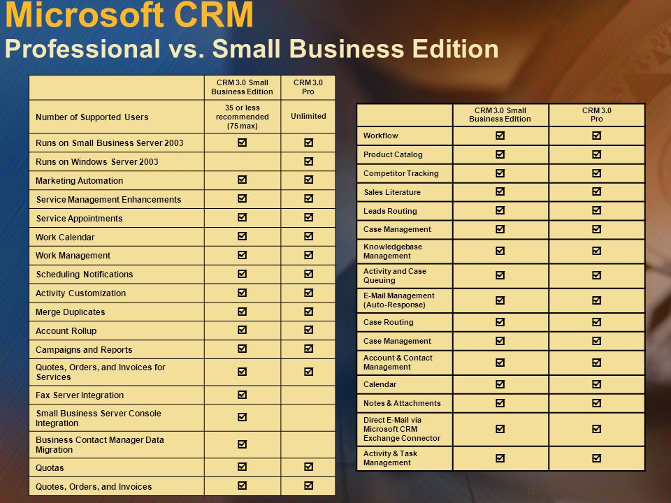 Microsoft CRM Professional vs. Small Business Edition
