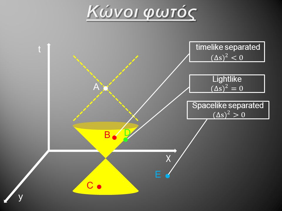 Κώνοι φωτός t Α D Β χ E C y timelike separated Lightlike