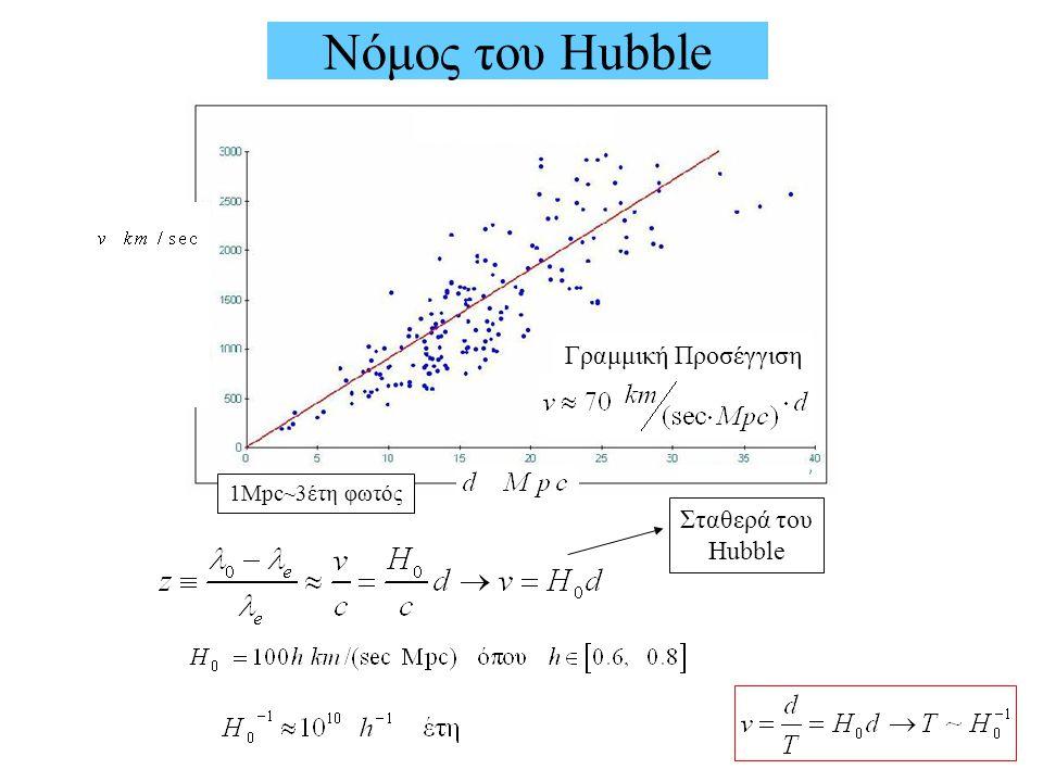 Νόμος του Hubble Γραμμική Προσέγγιση Σταθερά του Hubble