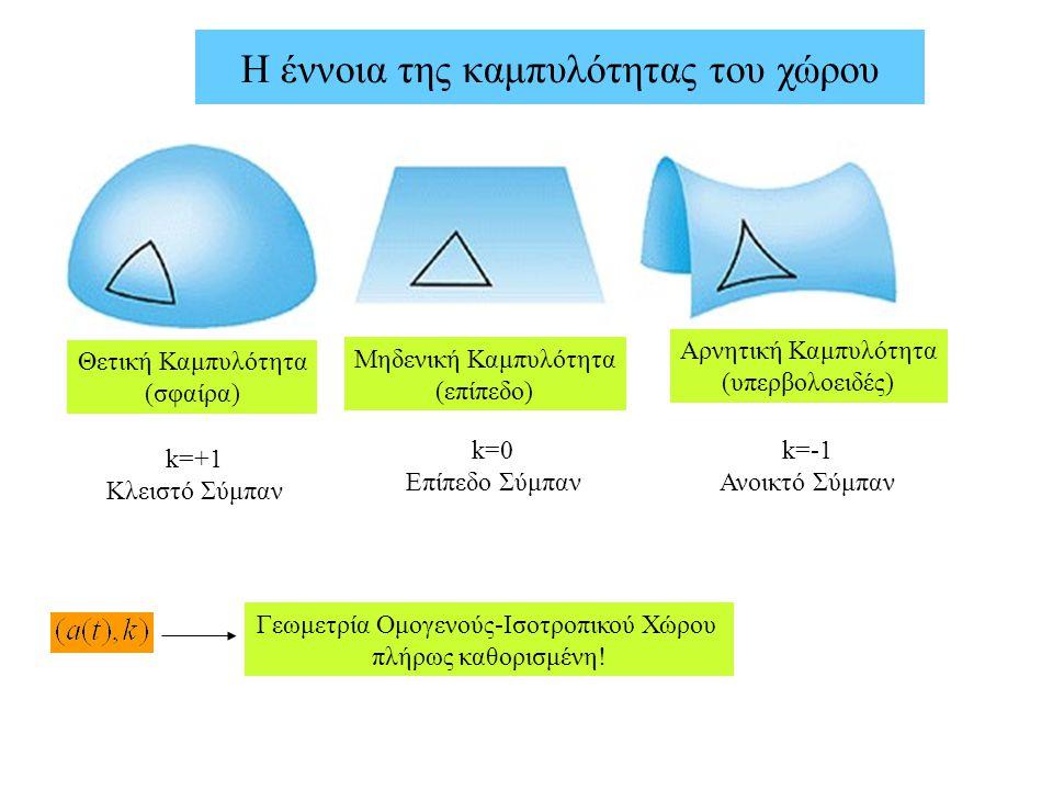 Η έννοια της καμπυλότητας του χώρου