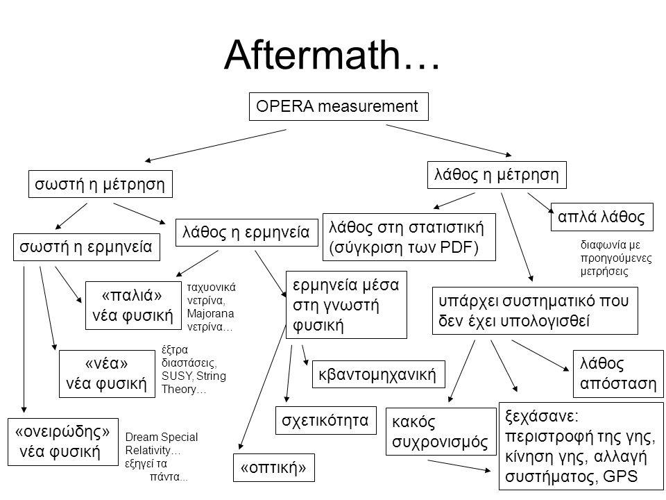 Aftermath… OPERA measurement λάθος η μέτρηση σωστή η μέτρηση