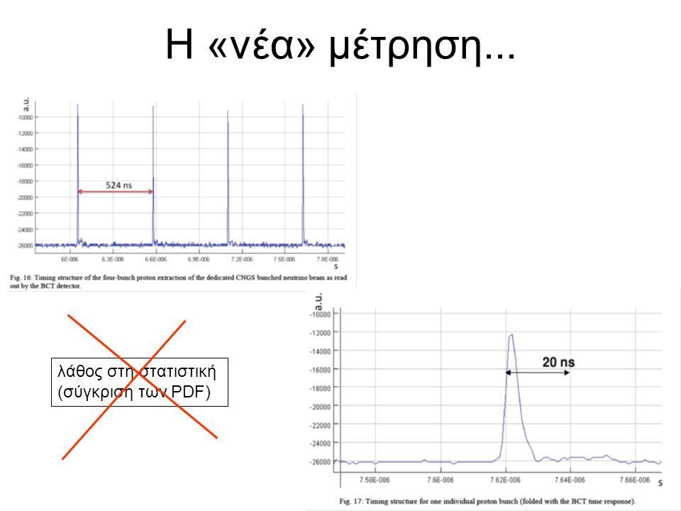 Η «νέα» μέτρηση... λάθος στη στατιστική (σύγκριση των PDF)