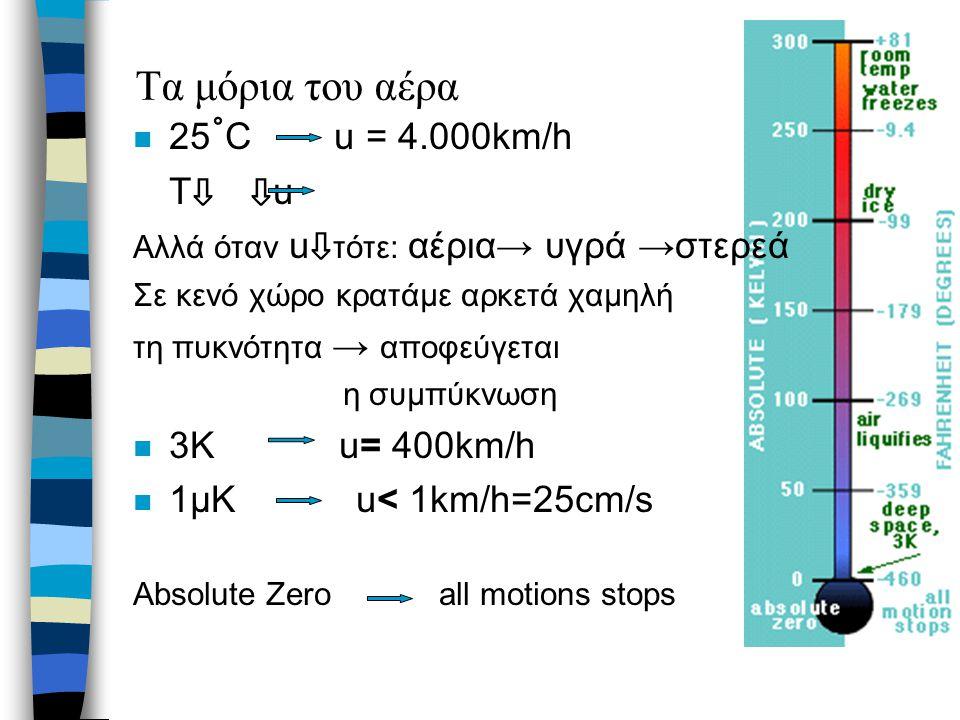 Τα μόρια του αέρα 25˚C u = 4.000km/h T⇩ ⇩u 3Κ u= 400km/h