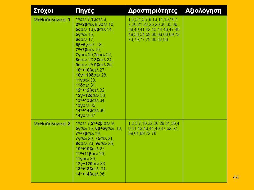 Στόχοι Πηγές Δραστηριότητες Αξιολόγηση Μεθοδολογικοί.1 Μεθοδολογικοί.2