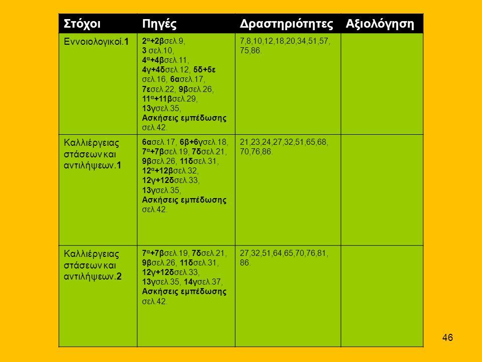 Στόχοι Πηγές Δραστηριότητες Αξιολόγηση Εννοιολογικοί.1