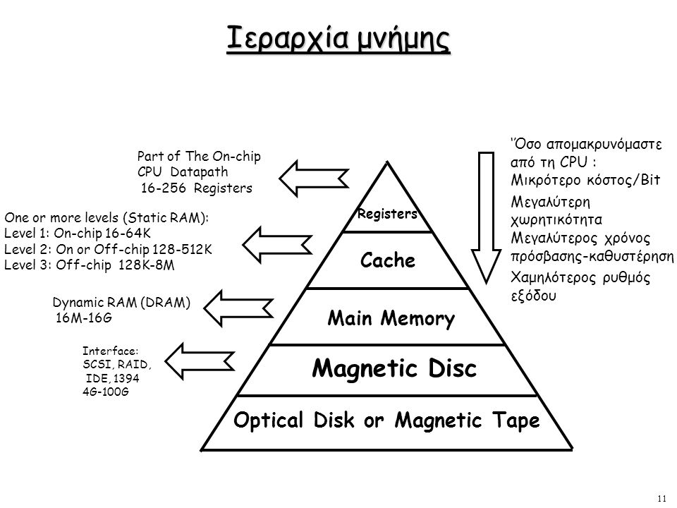 Ιεραρχία μνήμης Magnetic Disc Optical Disk or Magnetic Tape Cache