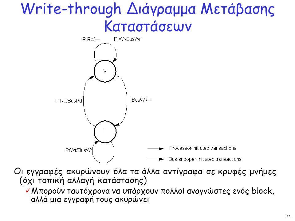 Write-through Διάγραμμα Μετάβασης Καταστάσεων