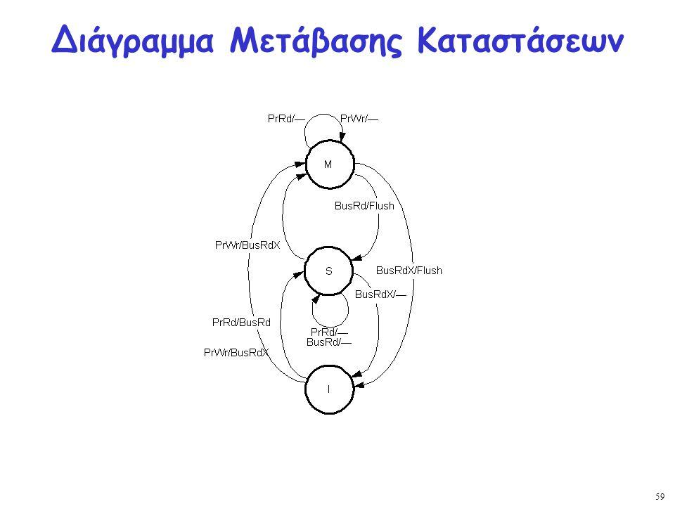 Διάγραμμα Μετάβασης Καταστάσεων
