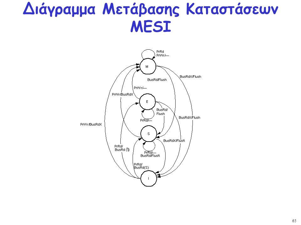 Διάγραμμα Μετάβασης Καταστάσεων MESI