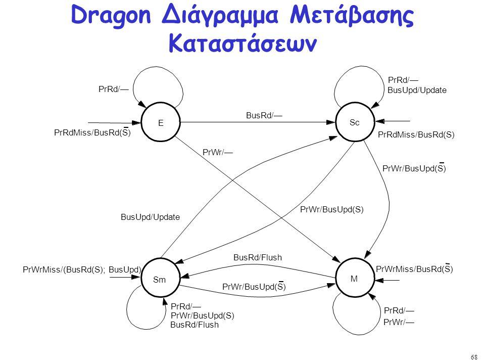 Dragon Διάγραμμα Μετάβασης Καταστάσεων