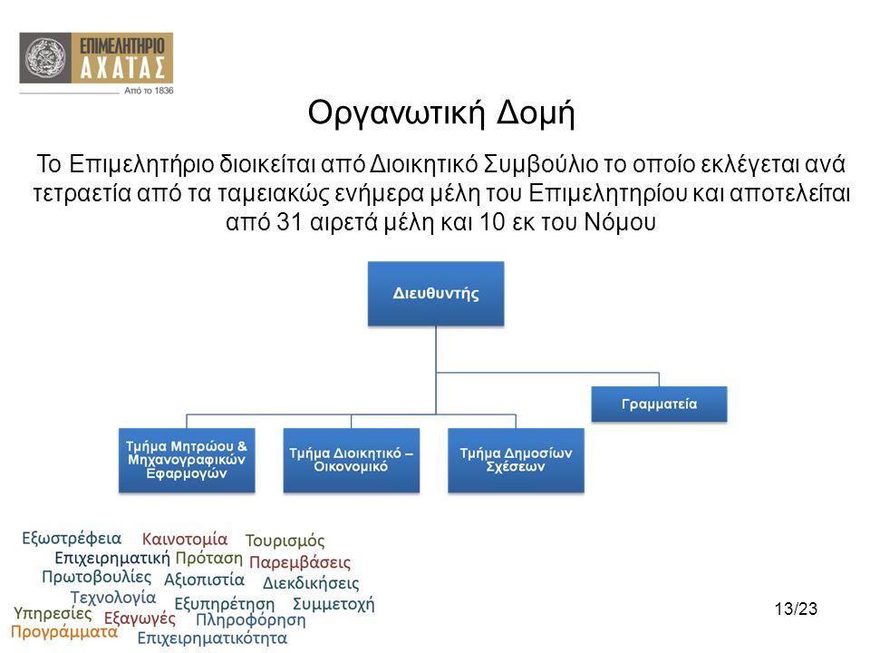 Οργανωτική Δομή