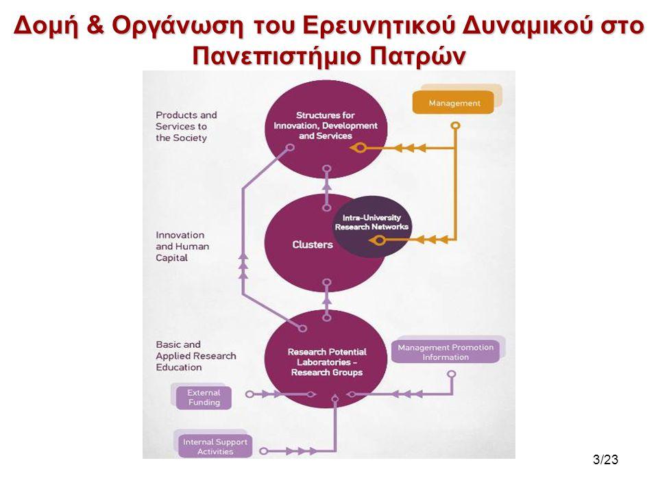 Δομή & Οργάνωση του Ερευνητικού Δυναμικού στο Πανεπιστήμιο Πατρών