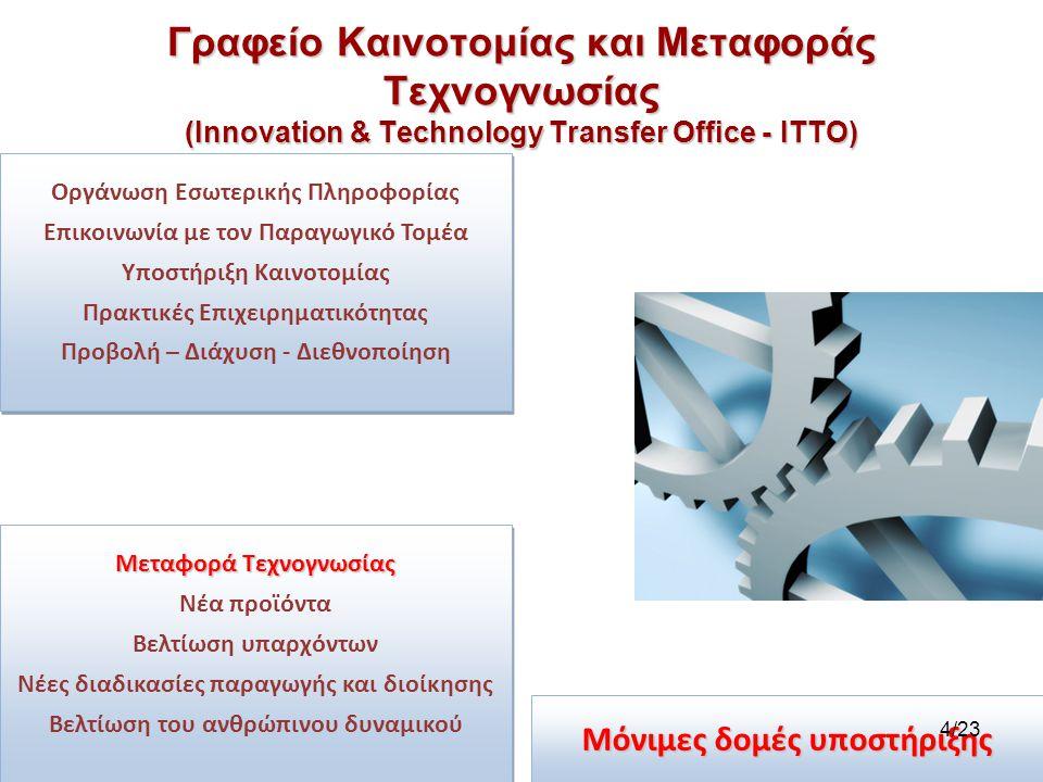 Γραφείο Καινοτομίας και Μεταφοράς Τεχνογνωσίας (Innovation & Technology Transfer Office - ITTO)