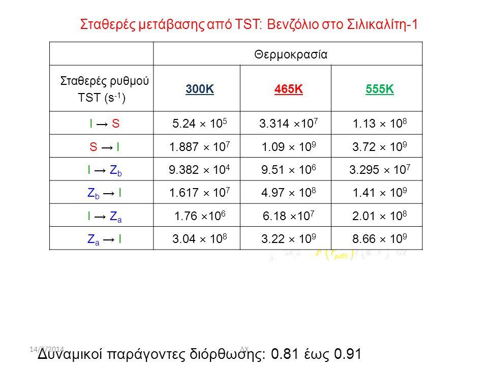 Σταθερές μετάβασης από ΤST: Bενζόλιο στο Σιλικαλίτη-1