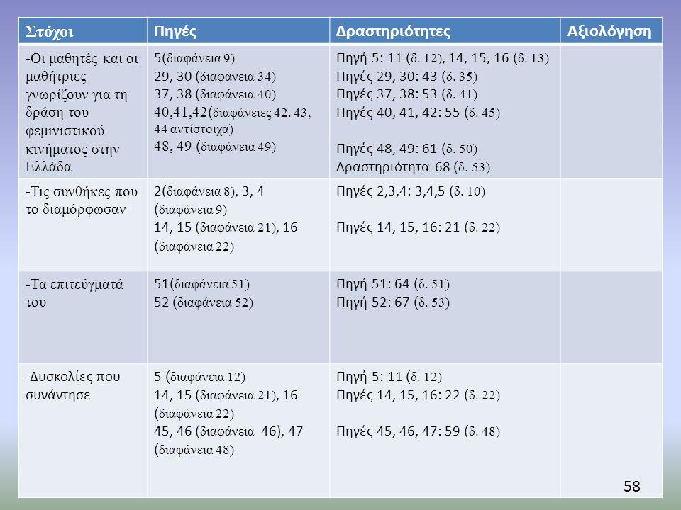 Στόχοι Πηγές Δραστηριότητες Αξιολόγηση